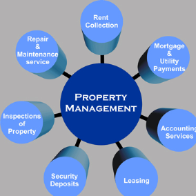 Property Management Firm in Martinsburg, WV